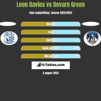 Leon Davies vs Devarn Green h2h player stats