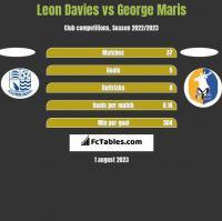 Leon Davies vs George Maris h2h player stats