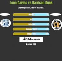 Leon Davies vs Harrison Dunk h2h player stats