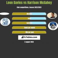 Leon Davies vs Harrison McGahey h2h player stats