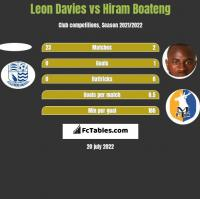Leon Davies vs Hiram Boateng h2h player stats