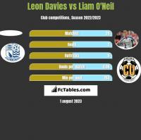 Leon Davies vs Liam O'Neil h2h player stats