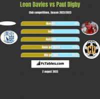 Leon Davies vs Paul Digby h2h player stats