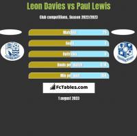 Leon Davies vs Paul Lewis h2h player stats