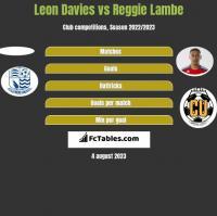 Leon Davies vs Reggie Lambe h2h player stats