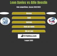 Leon Davies vs Alfie Beestin h2h player stats