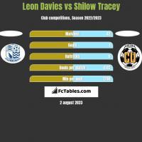 Leon Davies vs Shilow Tracey h2h player stats