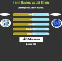Leon Davies vs Jai Rowe h2h player stats