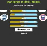 Leon Davies vs Idris El Mizouni h2h player stats