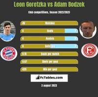 Leon Goretzka vs Adam Bodzek h2h player stats
