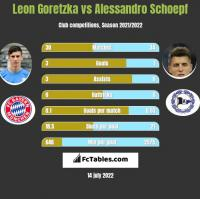 Leon Goretzka vs Alessandro Schoepf h2h player stats