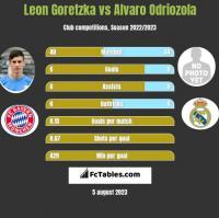 Leon Goretzka vs Alvaro Odriozola h2h player stats