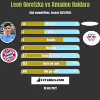 Leon Goretzka vs Amadou Haidara h2h player stats