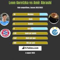 Leon Goretzka vs Amir Abrashi h2h player stats