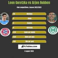 Leon Goretzka vs Arjen Robben h2h player stats