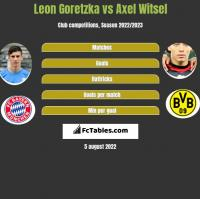 Leon Goretzka vs Axel Witsel h2h player stats