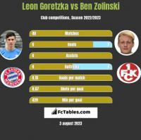 Leon Goretzka vs Ben Zolinski h2h player stats