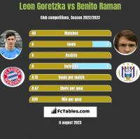Leon Goretzka vs Benito Raman h2h player stats