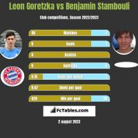 Leon Goretzka vs Benjamin Stambouli h2h player stats