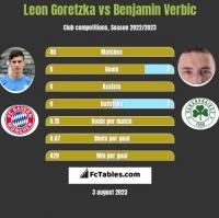 Leon Goretzka vs Benjamin Verbic h2h player stats