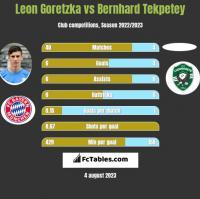 Leon Goretzka vs Bernhard Tekpetey h2h player stats