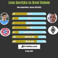 Leon Goretzka vs Breel Embolo h2h player stats