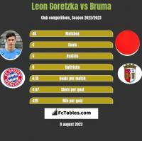 Leon Goretzka vs Bruma h2h player stats