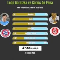 Leon Goretzka vs Carlos De Pena h2h player stats
