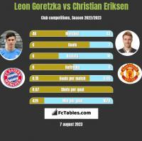 Leon Goretzka vs Christian Eriksen h2h player stats