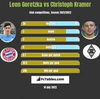 Leon Goretzka vs Christoph Kramer h2h player stats