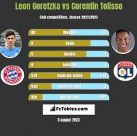Leon Goretzka vs Corentin Tolisso h2h player stats