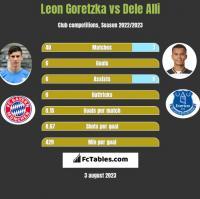 Leon Goretzka vs Dele Alli h2h player stats
