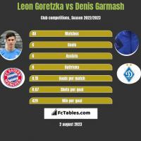 Leon Goretzka vs Denis Garmash h2h player stats