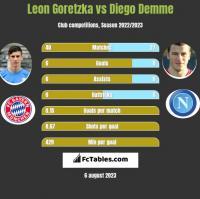 Leon Goretzka vs Diego Demme h2h player stats