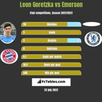 Leon Goretzka vs Emerson h2h player stats