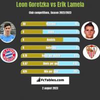 Leon Goretzka vs Erik Lamela h2h player stats