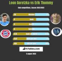 Leon Goretzka vs Erik Thommy h2h player stats