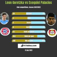 Leon Goretzka vs Exequiel Palacios h2h player stats