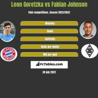 Leon Goretzka vs Fabian Johnson h2h player stats