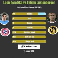 Leon Goretzka vs Fabian Lustenberger h2h player stats
