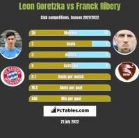 Leon Goretzka vs Franck Ribery h2h player stats