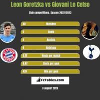 Leon Goretzka vs Giovani Lo Celso h2h player stats