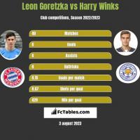 Leon Goretzka vs Harry Winks h2h player stats
