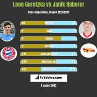 Leon Goretzka vs Janik Haberer h2h player stats