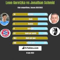 Leon Goretzka vs Jonathan Schmid h2h player stats