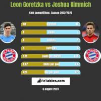 Leon Goretzka vs Joshua Kimmich h2h player stats