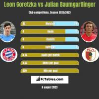 Leon Goretzka vs Julian Baumgartlinger h2h player stats