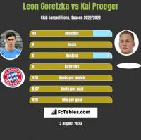 Leon Goretzka vs Kai Proeger h2h player stats