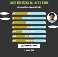 Leon Goretzka vs Leroy Sane h2h player stats