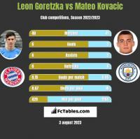 Leon Goretzka vs Mateo Kovacic h2h player stats